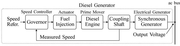 Inverter Based Diesel Generator Emulator For The Study Of