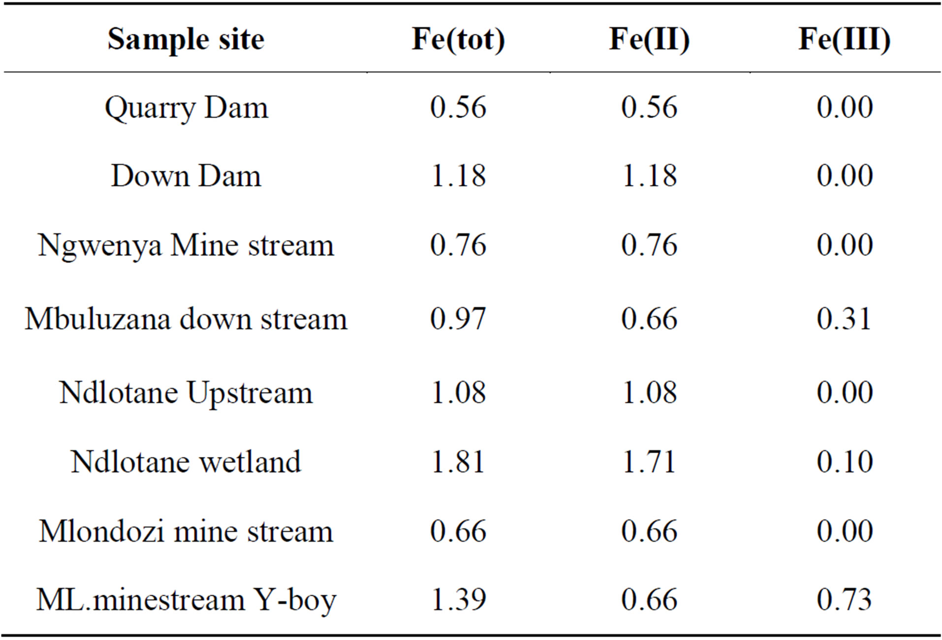 Environmental assessment of acid mine drainage pollution on contributions of the fe2 and fe3 in the total iron concentration ppm in the water bodies nvjuhfo Gallery