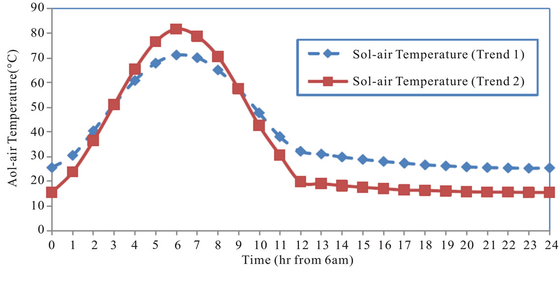 Effect Of Periodic Variation Of Sol Air Temperature On The