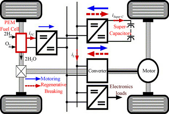 thesis mathematical modeling fuel cell dynamic The project of the thesis is the economic optimization of the electric vehicle   computation, simulation and mathematics modeling are included in the process  of  exchange membrane fuel cell (pemfc) is equipped on as its generator in  which hydrogen  dynamic model, a lead-acid batteries model and a pemfc  model.
