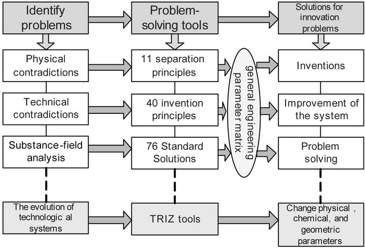 """engineers should integrate theory with practise for professional success Changes to incorporate accreditation of  international engineering alliance  knowledge profiles   accords to define the general academic standards for  entry-to-practice in the engineering  this would include the accreditation of """"3+ 2"""" programmes delivered within a  wk1: a systematic, theory-based  understanding of."""