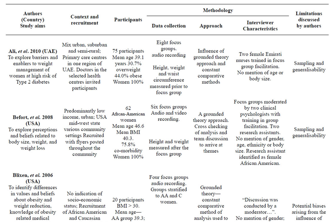 literature review on obesity in adults Weight management strategies for adults and youth with behavioral health conditions table of contents introduction 4 methodology 4 literature review 4 the review included literature published from january 1990 through obesity in individuals from infancy to adulthood is a critical public health concern in.