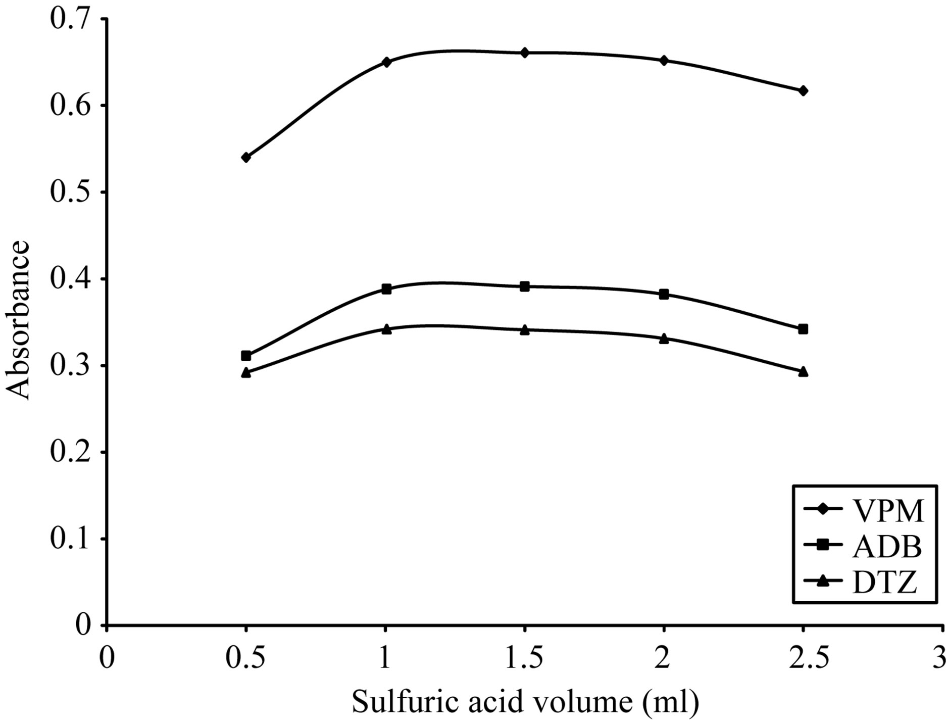 the spetrophotometric determination of ph Spectrophotometric determination of phenol in to about ph 10 the solution was transferred into 500 ml separating funnel, followed by the.