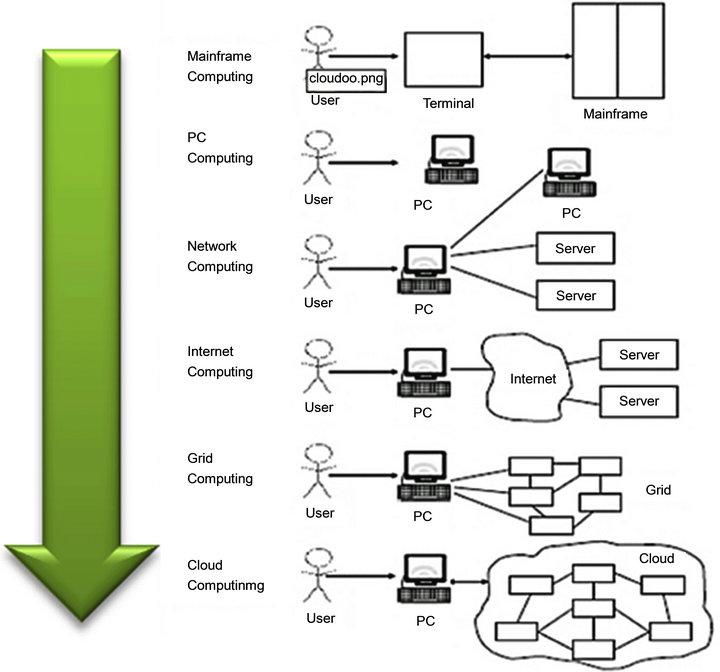 Cloud Computing As An Innovation In Gis  U0026 Sdi