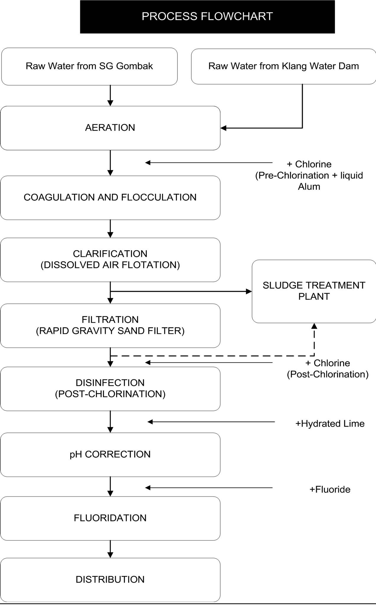 Production Of Natural Coagulant From Moringa Oleifera Seed