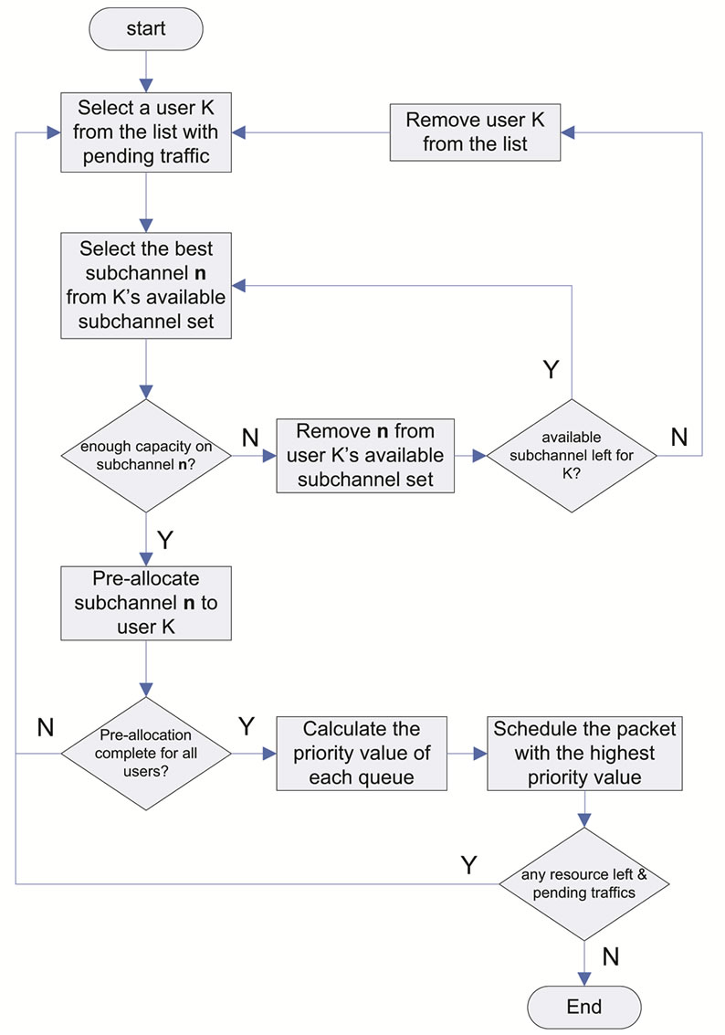 Priority based resource allocation for downlink ofdma systems figure 8 flowchart of the proposed suboptimal scheduling algorithm pooptronica