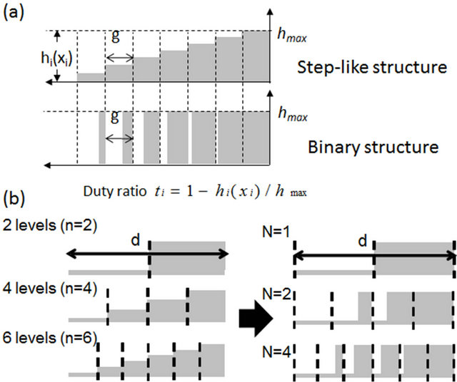 Fabrication Of Binary Diffractive Lenses And The