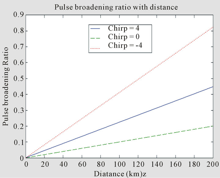 Modelling and Reporting Parameters of Optical OFDM System