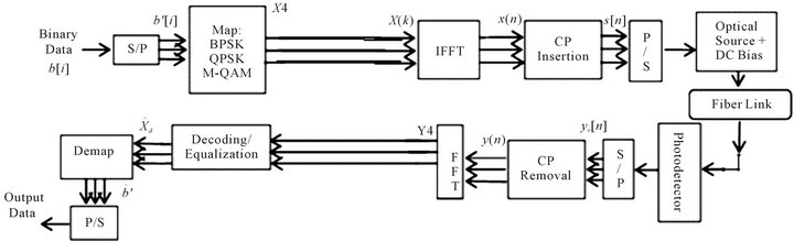Modelling and reporting parameters of optical ofdm system using optical ofdm system block diagram ccuart Choice Image