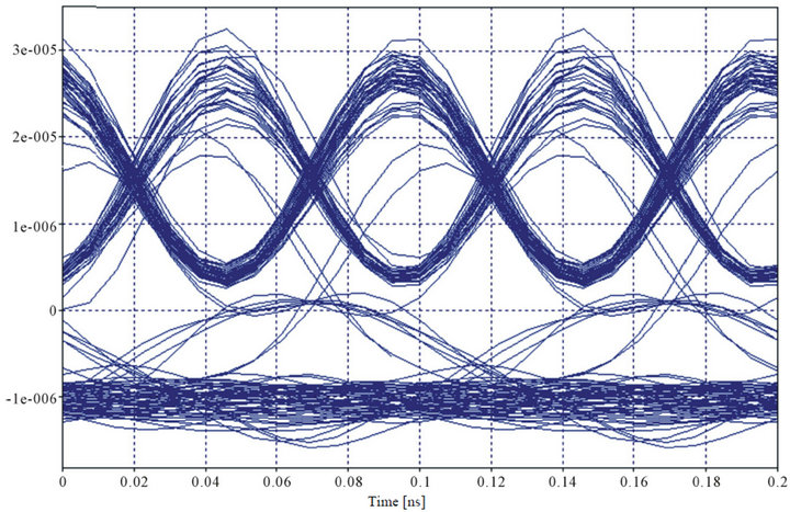 Modelling and reporting parameters of optical ofdm system using eye diagram for qpsk transmission ccuart Image collections