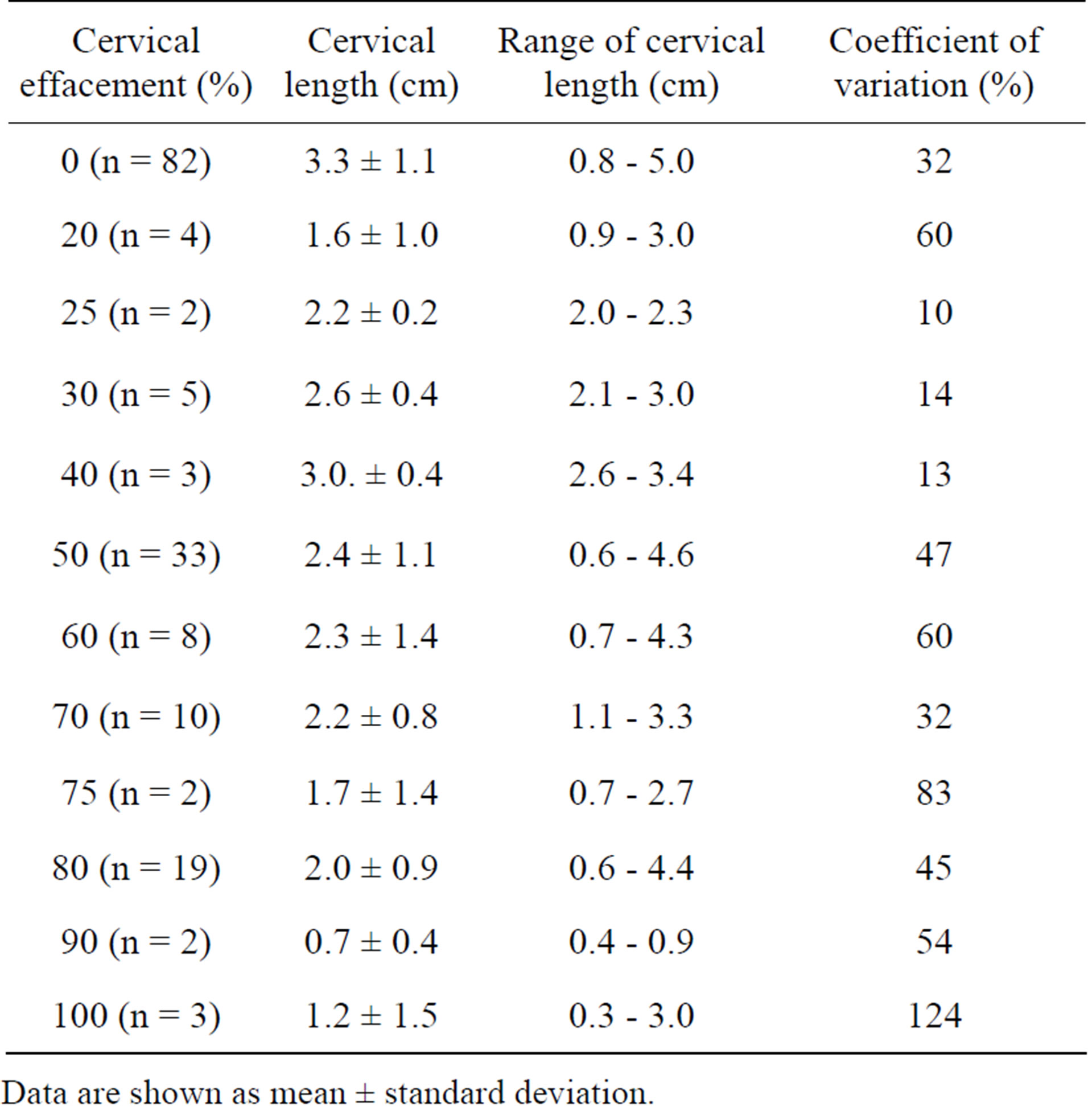Table 2. Vaginal probe ultrasound of cervical length vs percent cervical  effacement by pelvic examination.