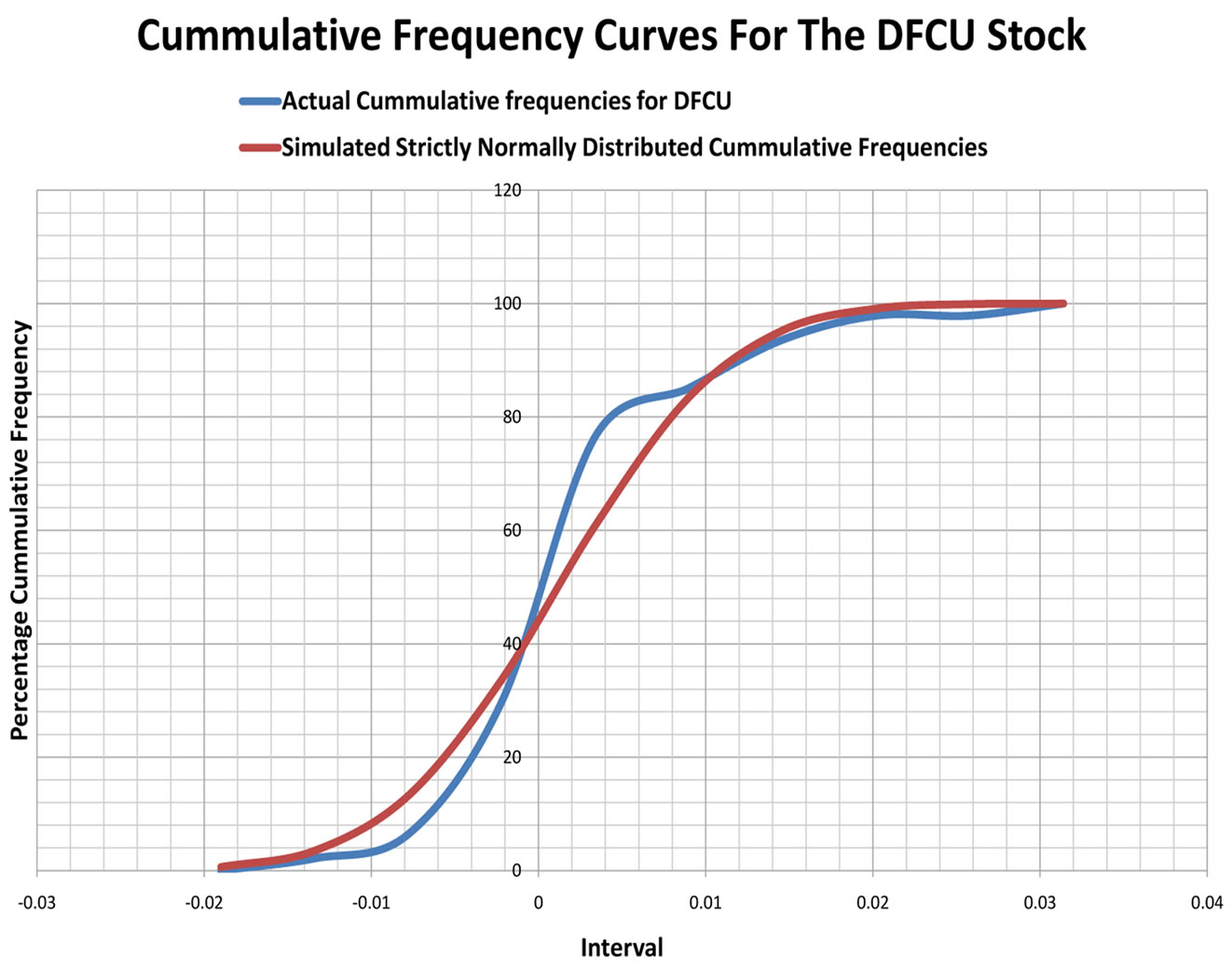 Dfcu forex rates