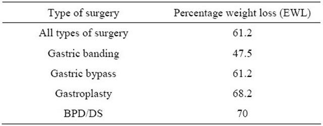 Obesity Management Bariatric Surgery Vs Lifestyle Modification