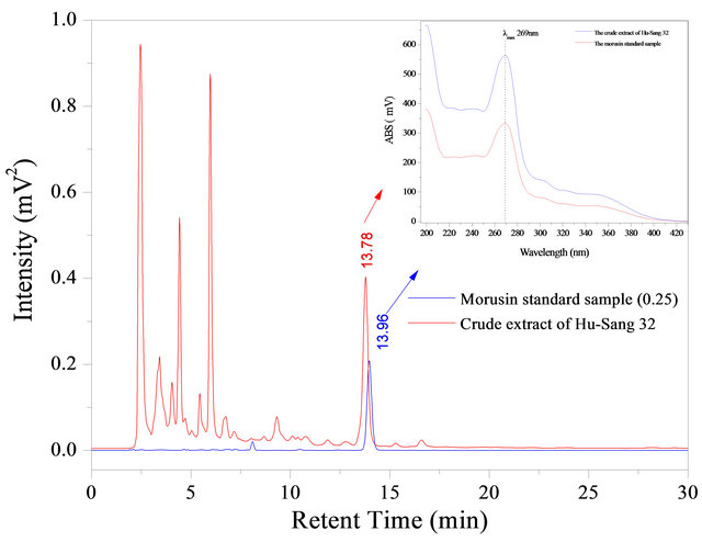 Rapid Analysis of Morusin from <i>Ramulus mori</i> by HPLC