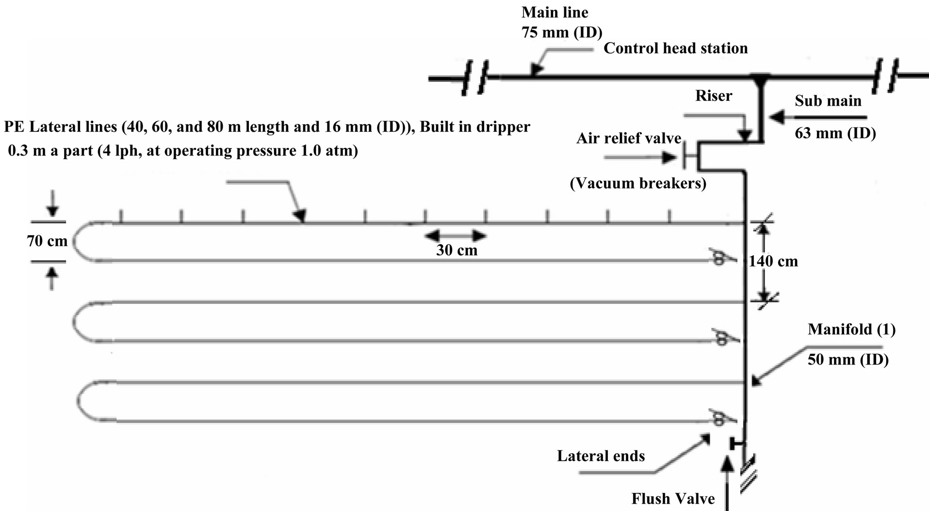 Effect Of Drip Irrigation Circuits Design And Lateral Line