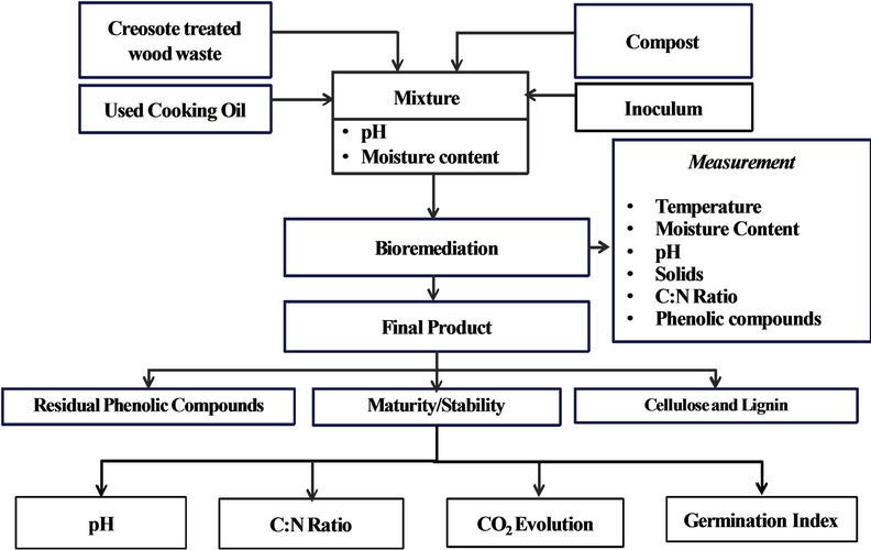 Bioremediation of heavy metals by bacteria thesis null hypothesis is rejected when p-value