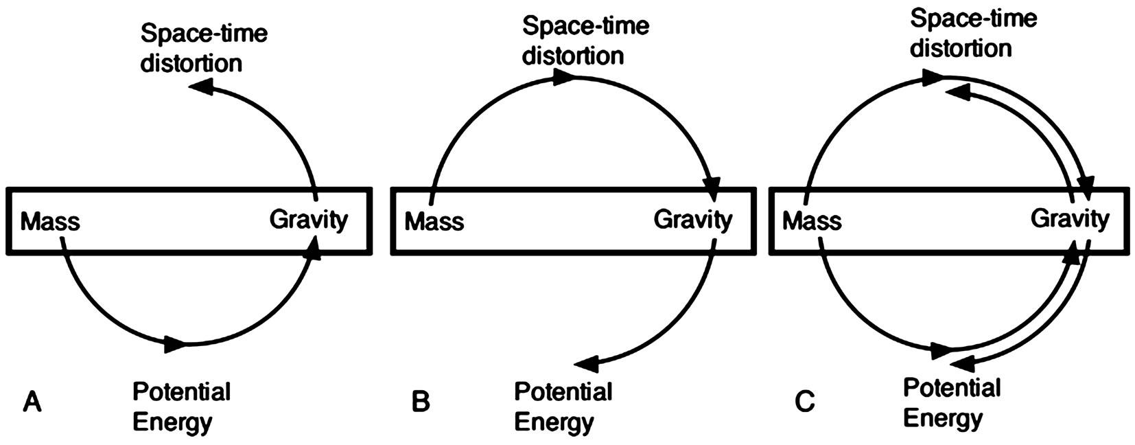 Space time continuum formula 40503 vizualize for Space time continuum explained