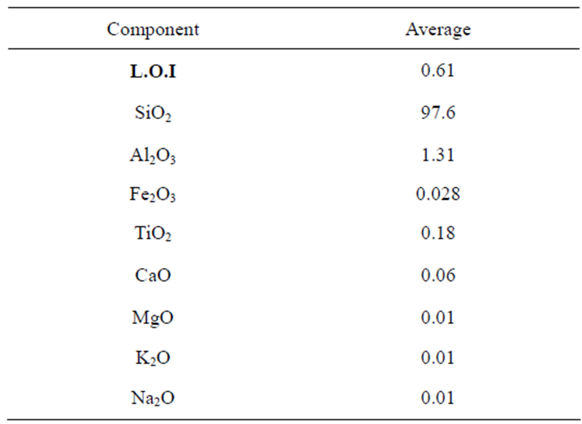 Chemical Ysis Oxides Of Silica Sand Samples From Ras En Naqb 57
