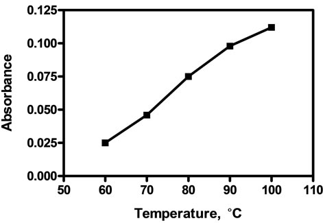 relationship between absorbance and temperature