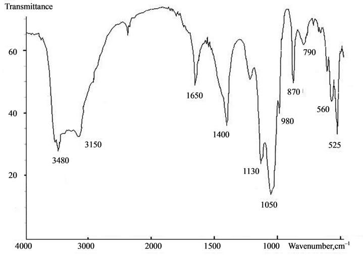 D Fructose Ir Typical IR-spectra of calcium