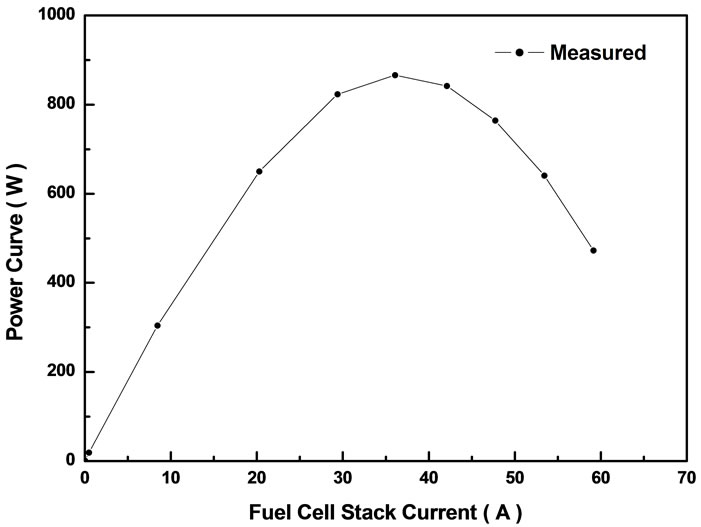 fuel cell stack controls  fuel  free engine image for user