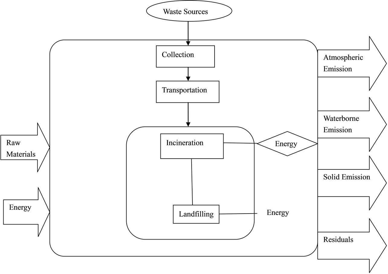 Application of traci and cml modeling tools in life cycle impact the system boundary pooptronica Image collections