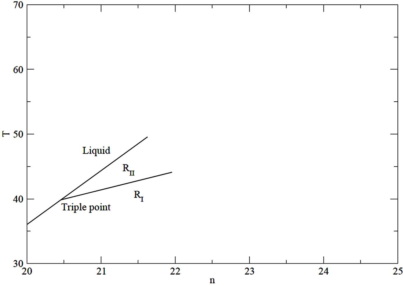 simple landau model of the liquid