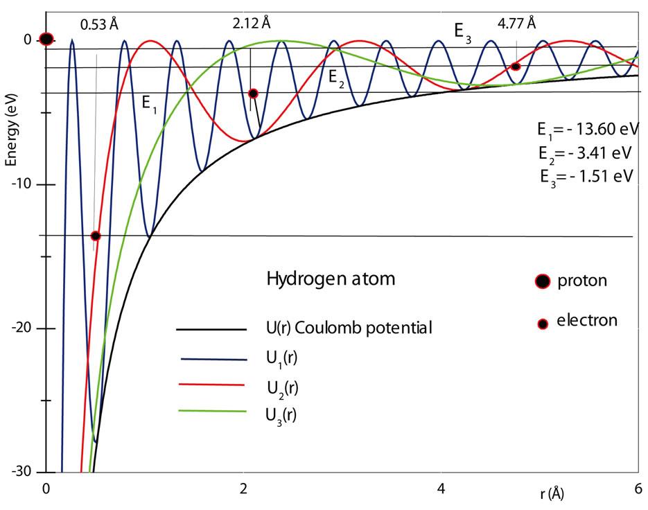 The Quantum Oscillatory Modulated Potential Ⅰ- The Hydrogen Atom