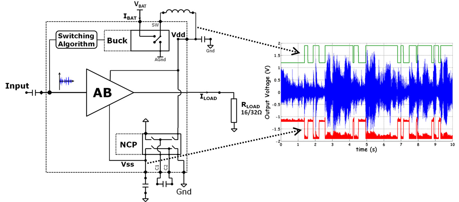 Switching Optimization For Class G Audio Amplifiers With Two Power Diagram Also Headset Lifier Test Circuit Simplified Schematic Figure 1 Amplifier Supplies