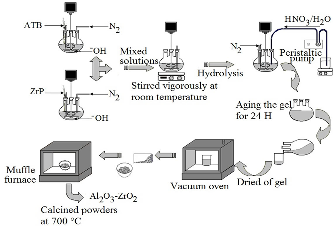 Synthesis And Characterization Of Alumina Zirconia Powders Obtained Vacuum Furnace Schematic By Sol Gel Method Effect Solvent Water Addition Rate