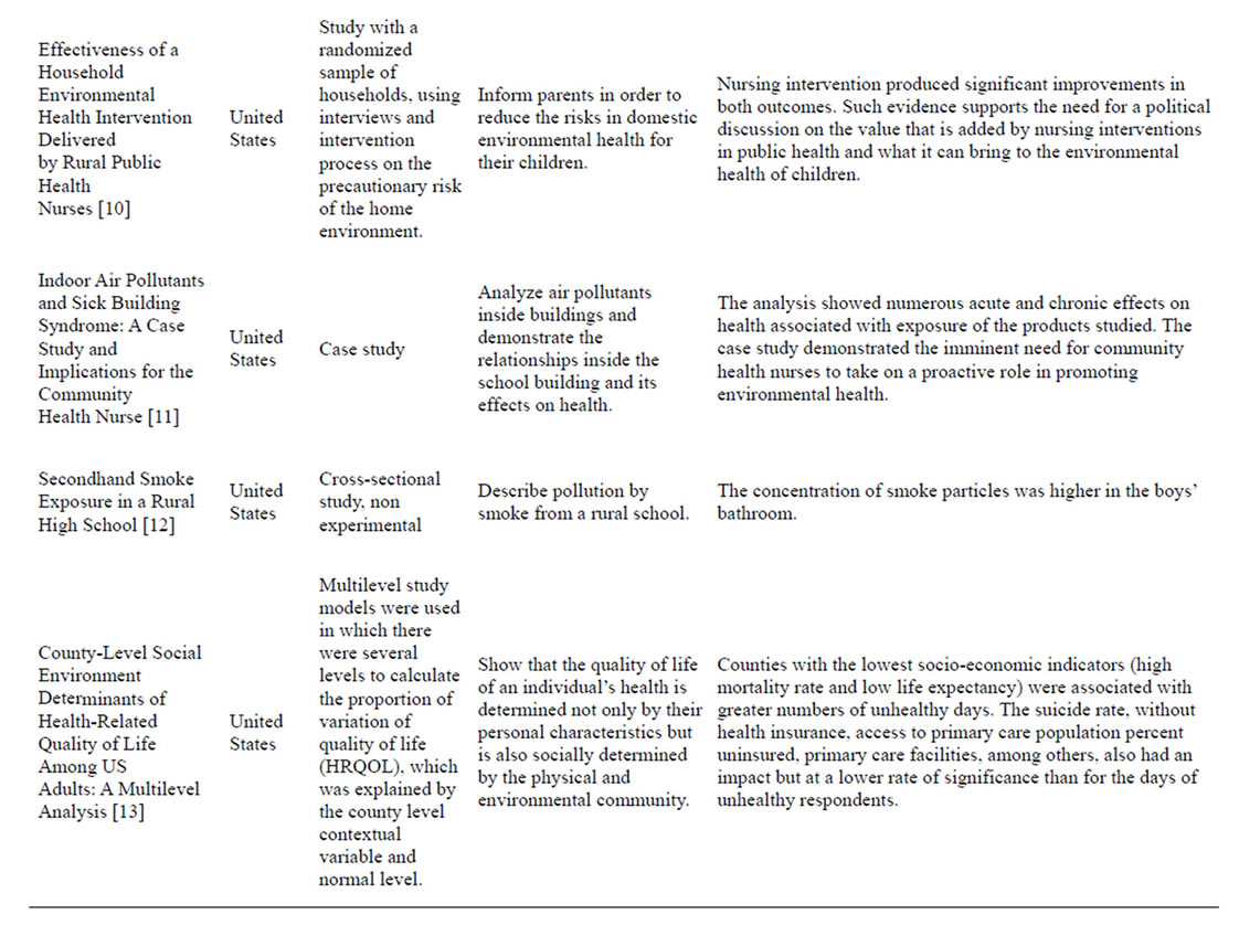 dissertation chapters qualitative