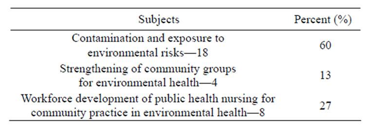 Literature review environmental health