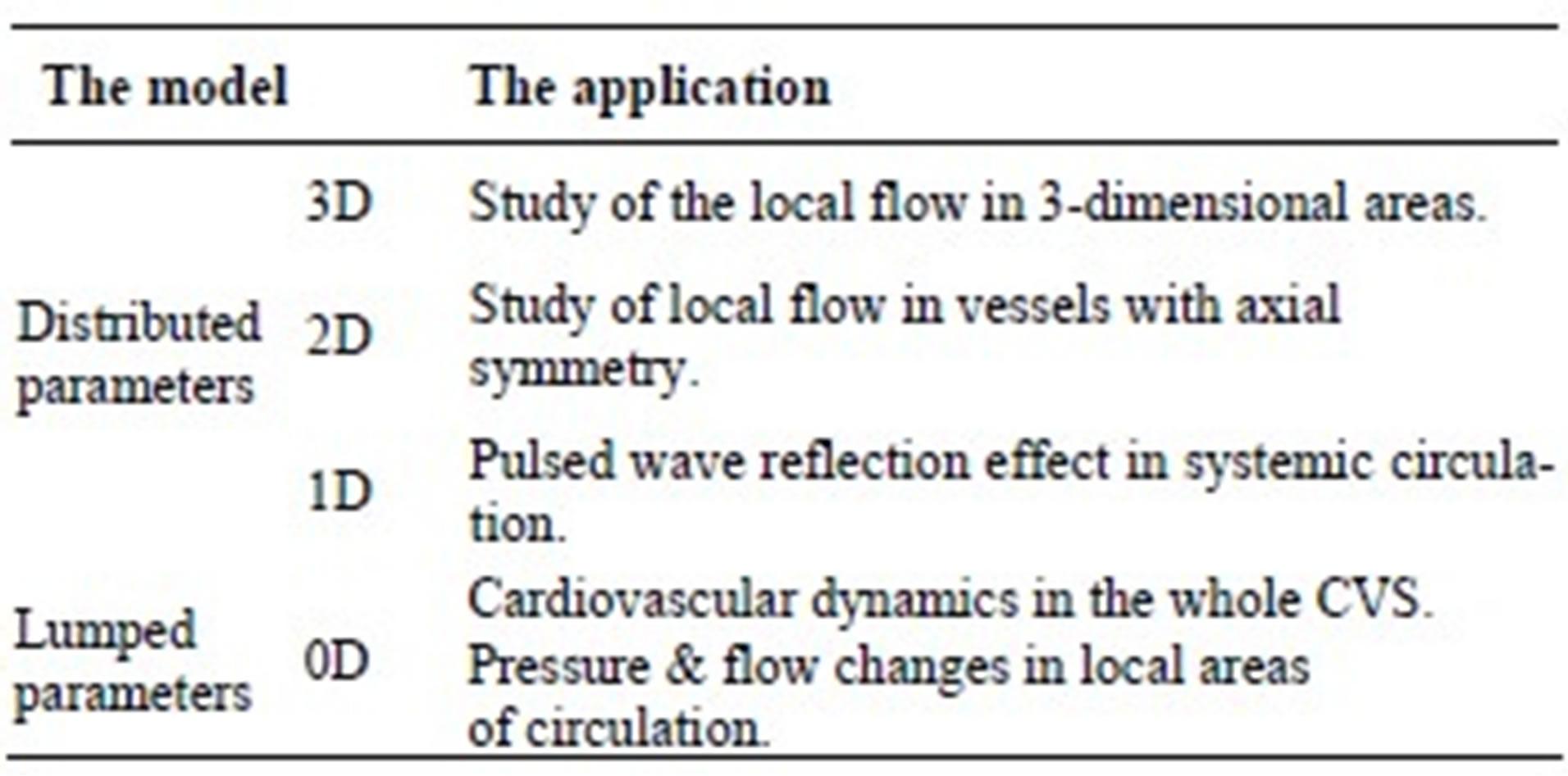 cardiovascular dynamics computer simulation Human anatomy & physiology laboratory manual, fetal pig version,  human anatomy & physiology laboratory manual,  cardiovascular dynamics: computer simulation.