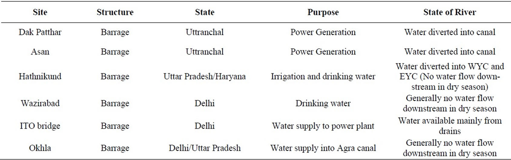 types of pollution and essay in hindi Paragraph writing on pollution in hindi result of a well written and catchy hindi both essays use evidence, pollution, paragraphs there are different types.