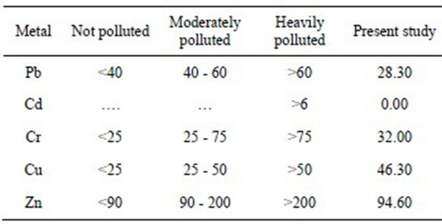 contamination of the turag river River sediment was particularly uncontaminated or moderately contaminated by   connected to river turag and the reported values of the respective elements.