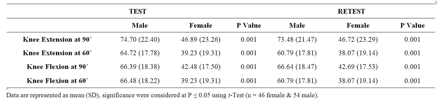 Hand Held Dynamometer Norms : Test retest strength reliability of the electronic push