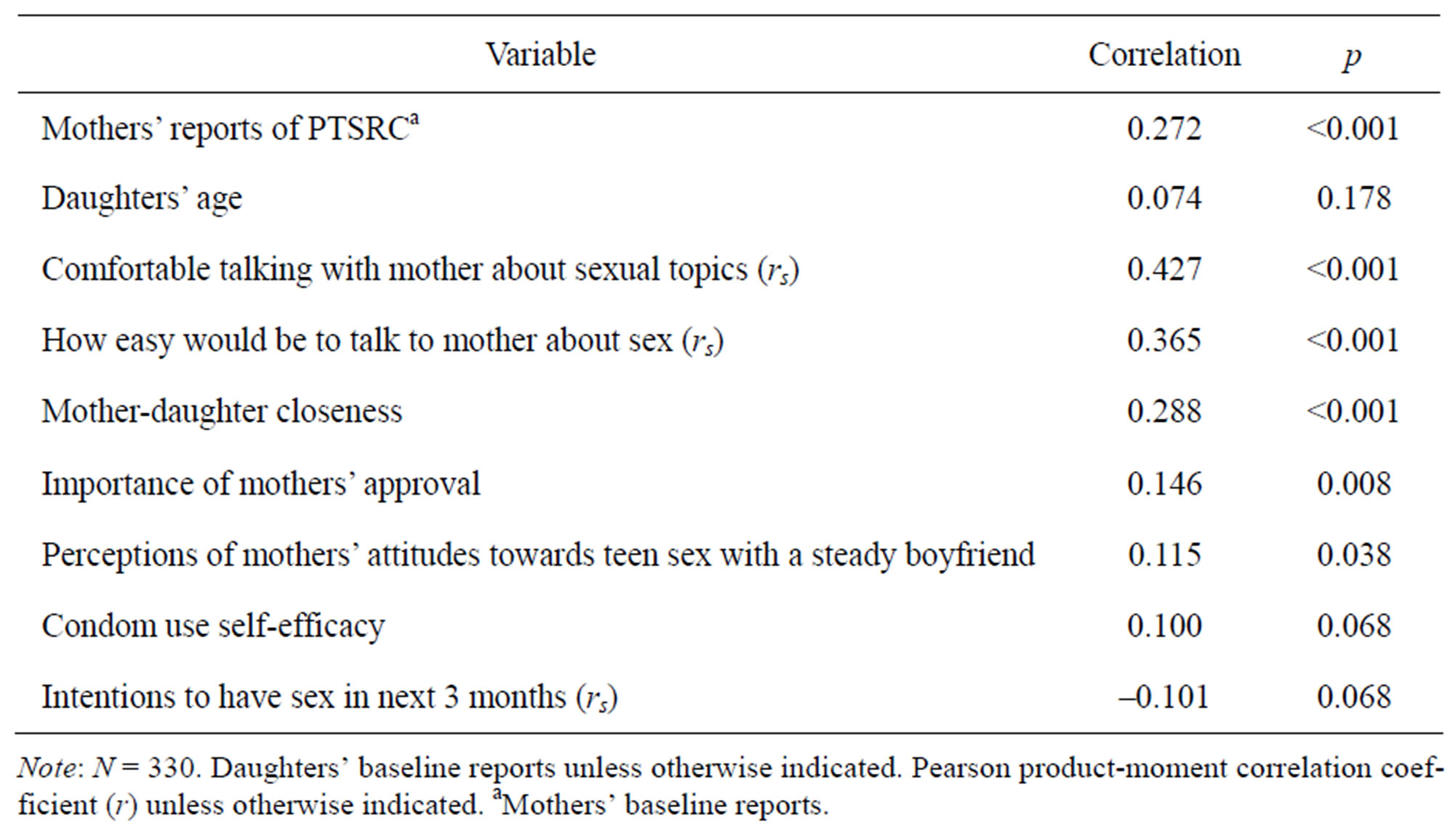 Sexual communication scale
