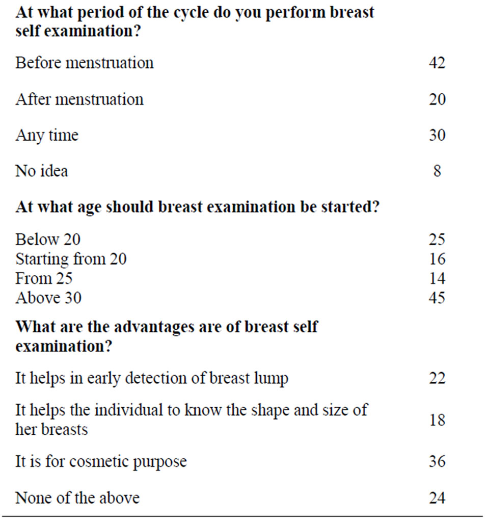 breast self examination research paper
