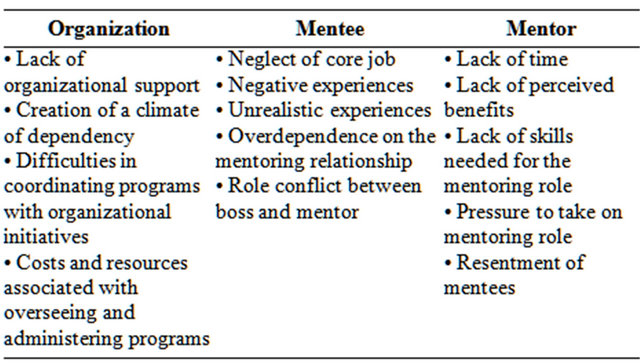 The Mentee In A Way That Helps Him Or Her Succeed 16 It Is Further Defined As Computer Mediated Mutually Beneficial Relationship Between Mentor