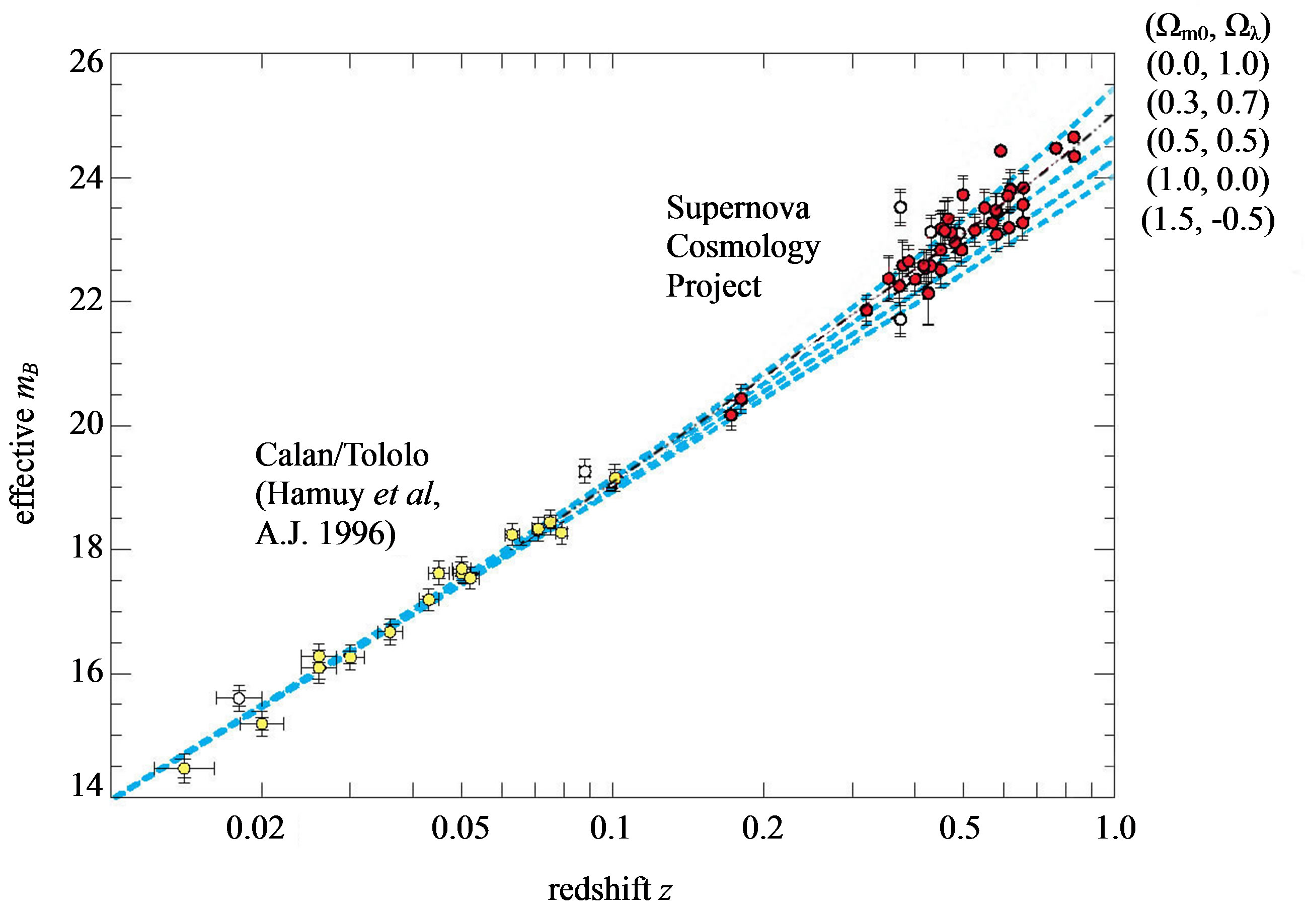 hubble redshift distance relationship
