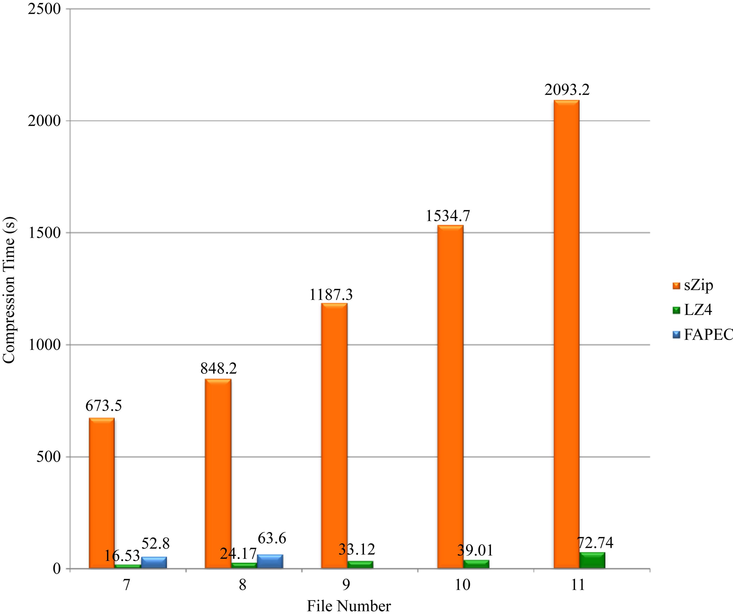 Lossless Compression of SKA Data Sets