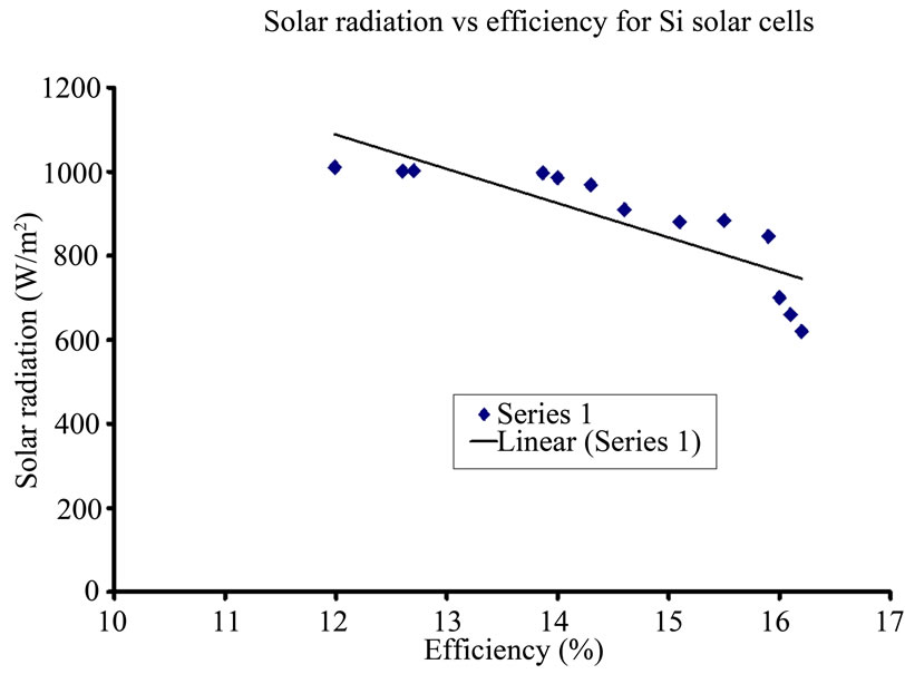 Analysis Of Electrical Characteristics Of Photovoltaic