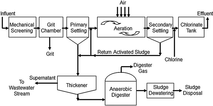 influence of al3 addition on activated sludge Laboratory experiments on the activated sludge (as) process were carried out to investigate the influence of microbial extracellular polymeric substances (eps), including loosely bound eps (lb-eps) and tightly bound eps (tb-eps), on biomass flocculation, sludge settlement and dewaterability.