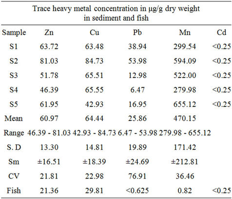 Correlation between heavy metals in fish and sediment in for F table 95 confidence