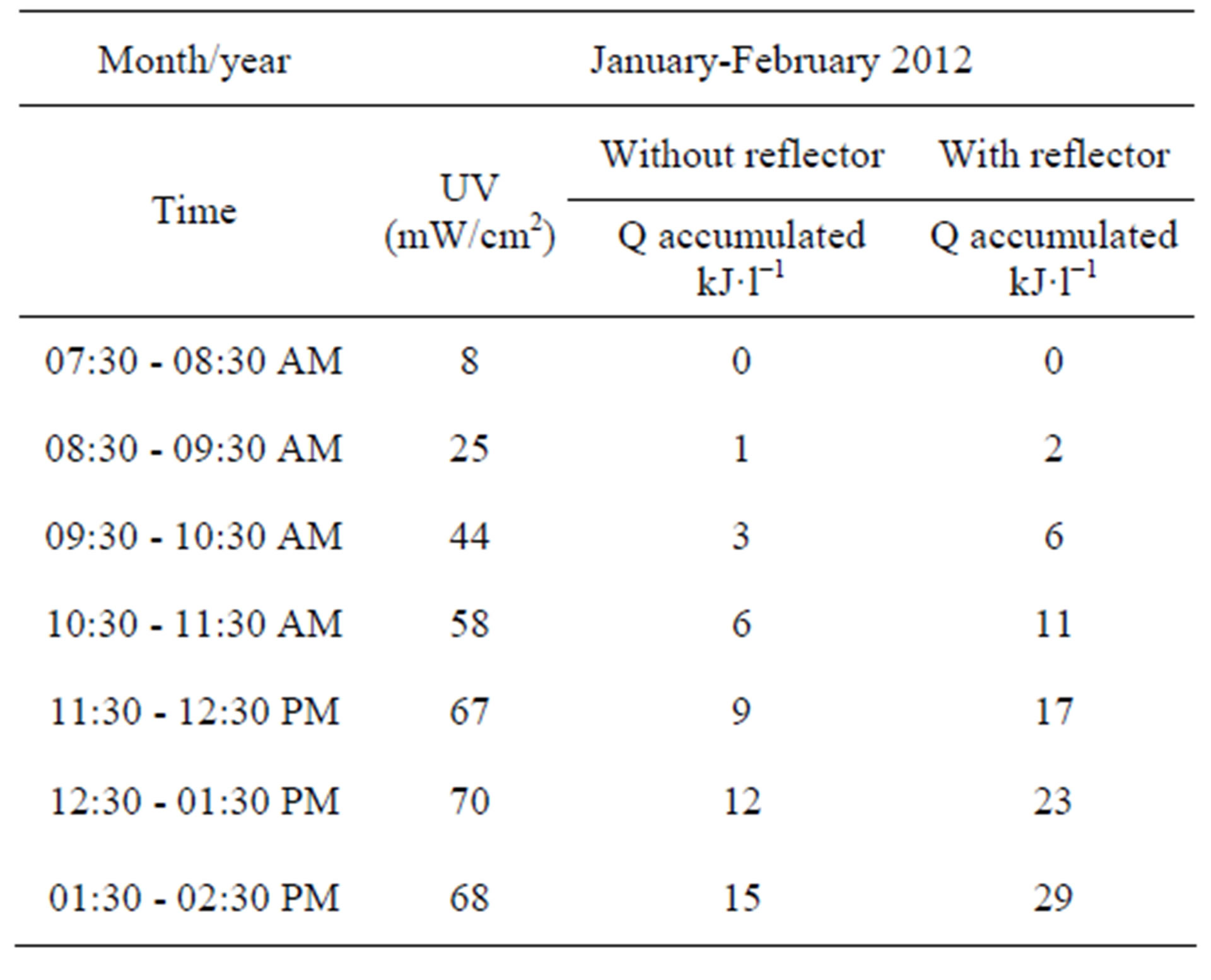 Photocatalytic degradation of organics in municipal treated table 2 accumulated radiant energy for the month of february 2012 biocorpaavc