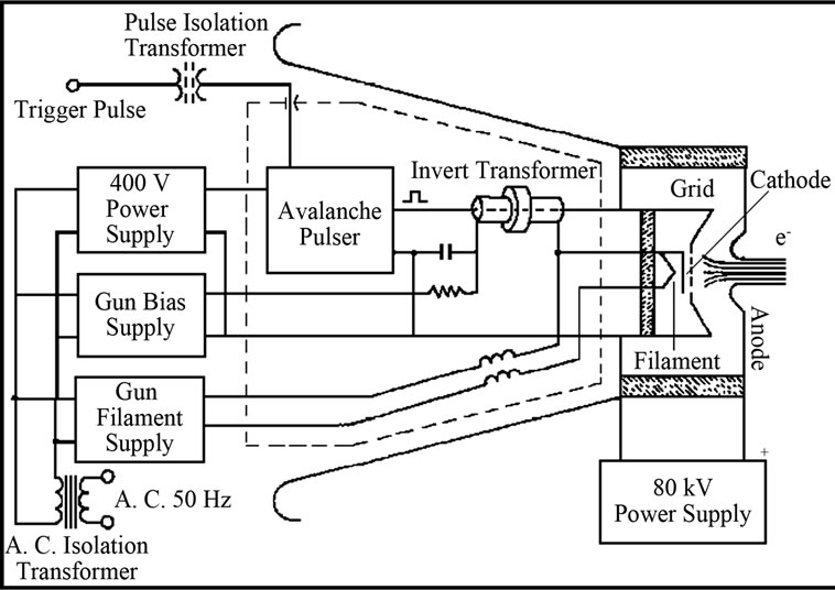 Electron Gun Assembly : Electron beam guns for high energy accelerators