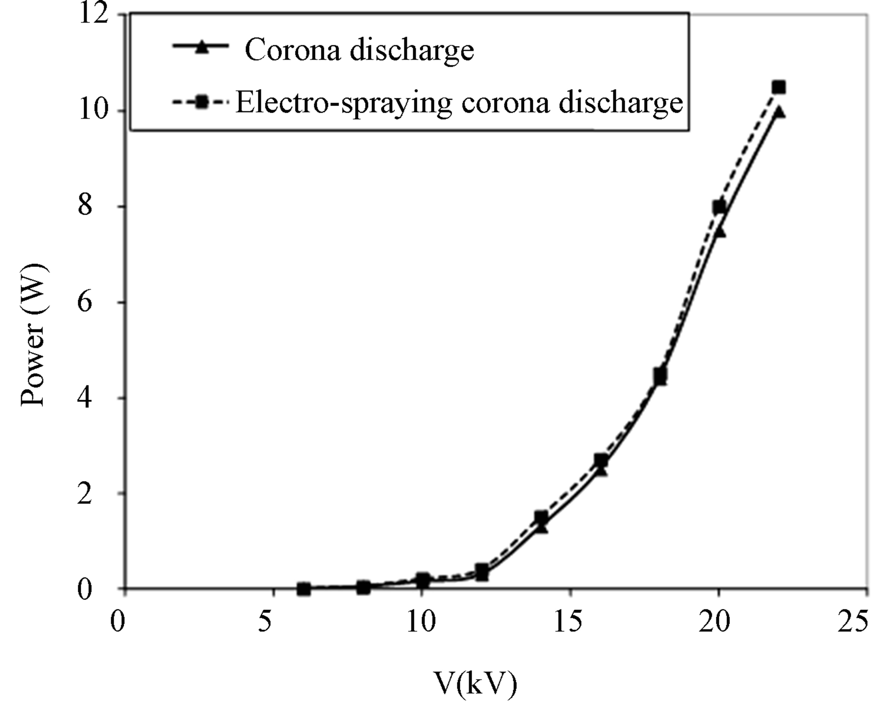 Electrical Corona Discharge : Wastewater decontamination from microorganisms by