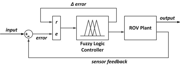 design of fuzzy controller for two This investigation presents a fuzzy sliding-mode technology for synchronizing two chaotic systems a method of designing a fuzzy sliding-mode control (fsmc) is presented, which utilizes a variable normalization factor fsmc is designed to guarantee the global asymptotic synchronization of state .