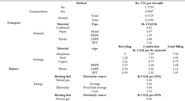 Conversion Factors For Lean Wastes Other Than Specific Storage