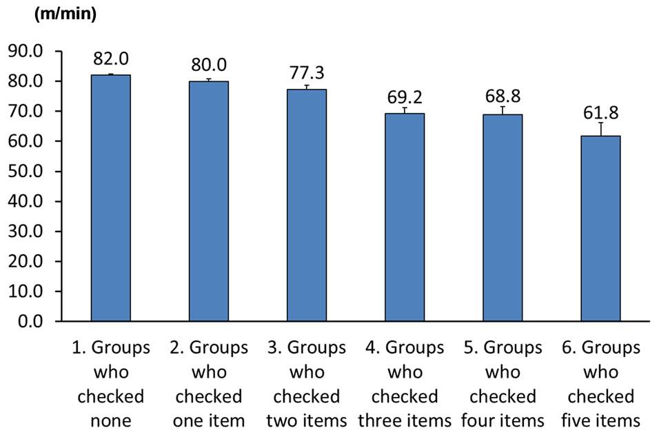 Utility Of Loco Check Self Checklist For Locomotive Syndrome As